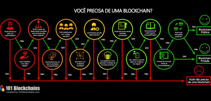 Você precisa de uma blockchain