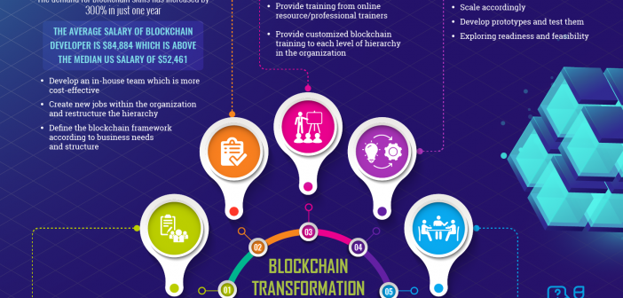 blockchain transformation playbook infographics
