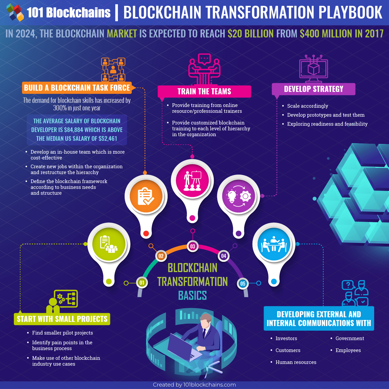 blockchain transformation playbook