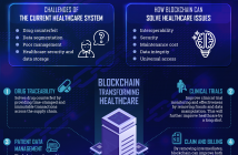 Blockchain For Healthcare: Use Cases And Applications