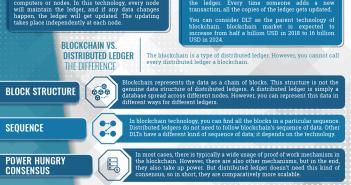 blockchain vs distributed ledger technology dlt