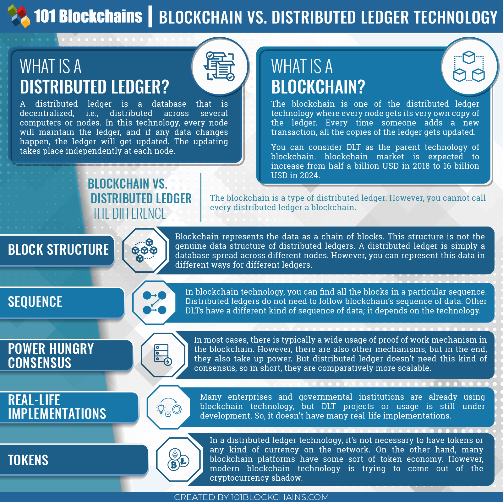 cryptocurrency and blockchain explained