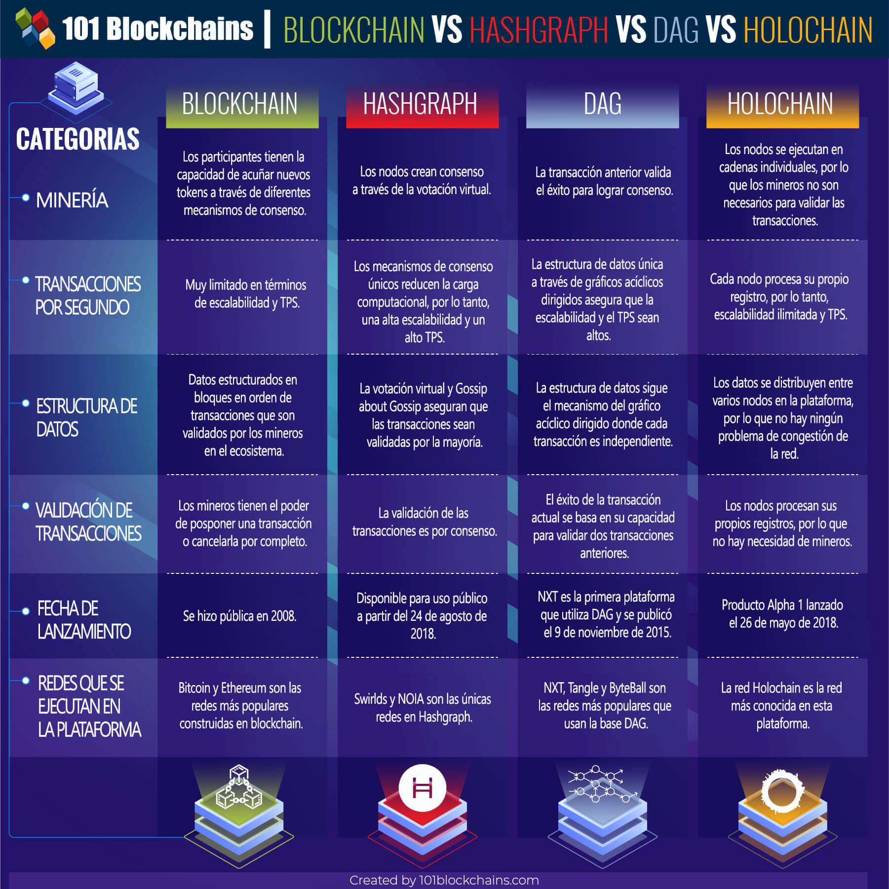 comparación de los tipos de registros distribuidos: Blockchain vs Hashgraph vs Dag vs Holochain