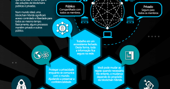 Blockchain Hibrida