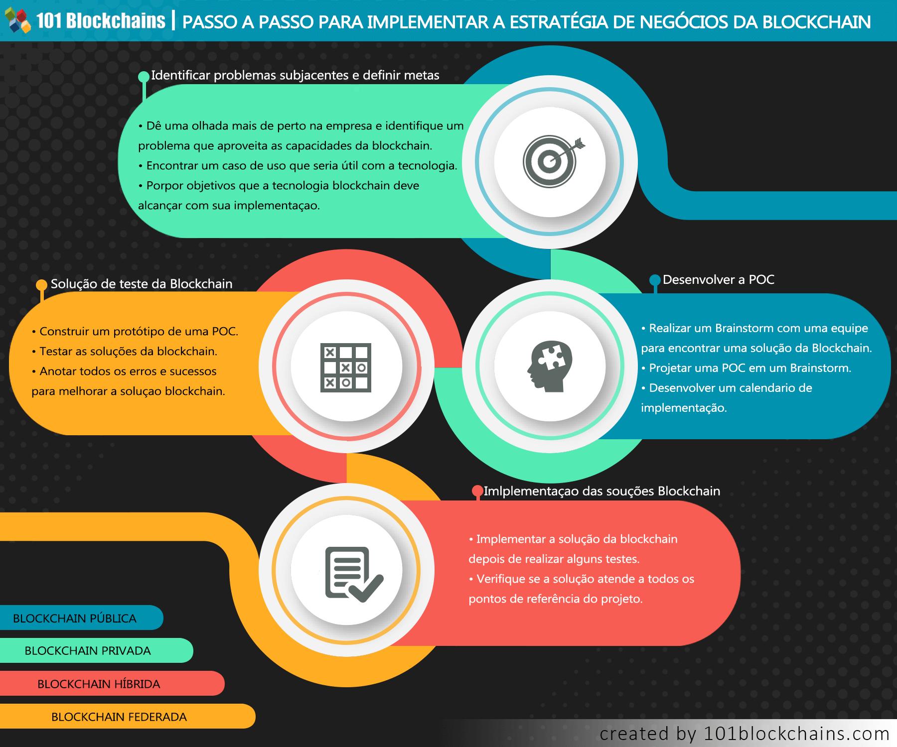 passo a passo para implementar a estratégia de negócios da blockchain