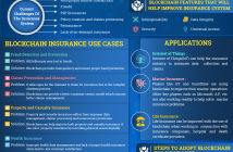 Blockchain for Insurance Infographic
