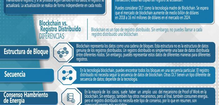 Blockchain vs Registro Distribuido