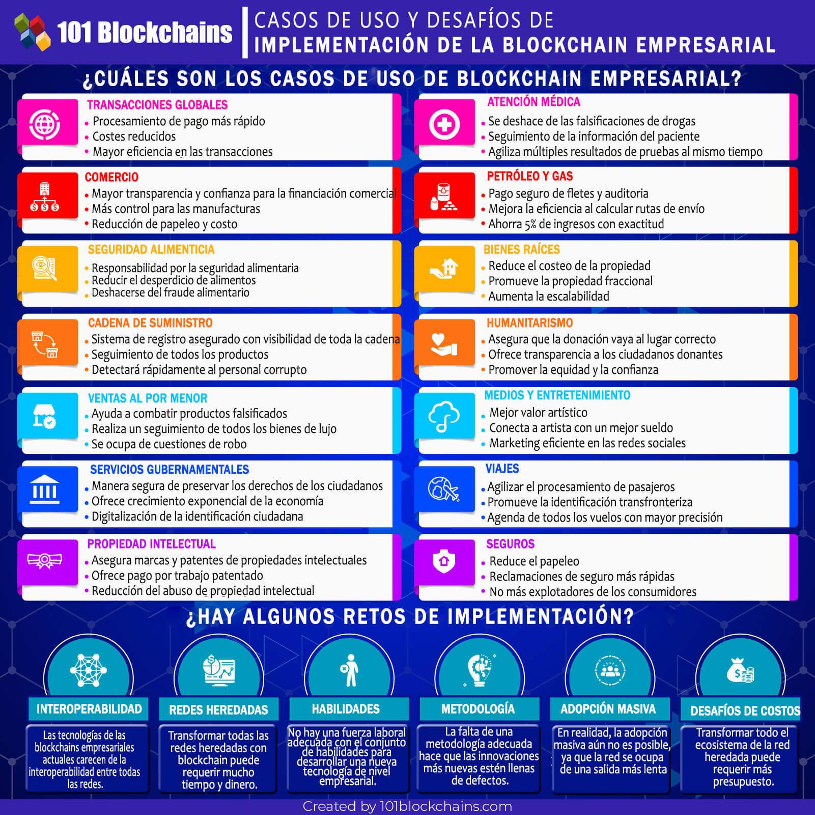 CASOS DE USO Y DESAFÍOS DE IMPLEMENTACIÓN DE LA BLOCKCHAIN EMPRESARIAL