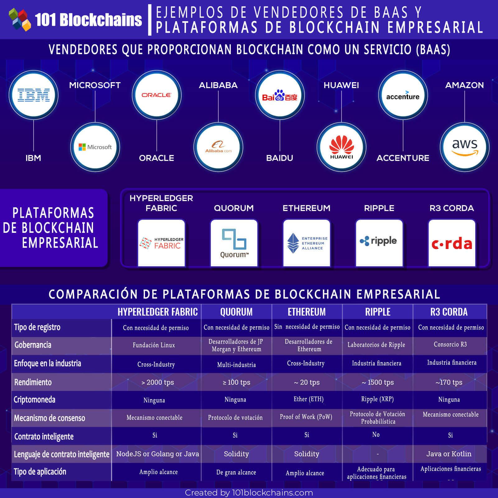 EJEMPLOS DE VENDEDORES DE BAAS Y PLATAFORMAS DE BLOCKCHAIN EMPRESARIAL