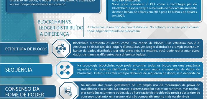 Blockchain vs Tecnologia Ledger Distribuída
