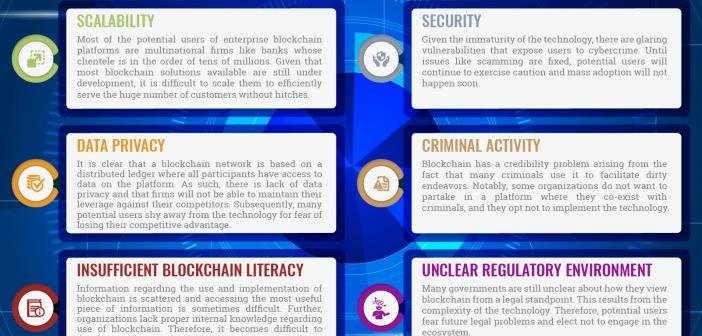 Enterprise Blockchain Implementation Challenges