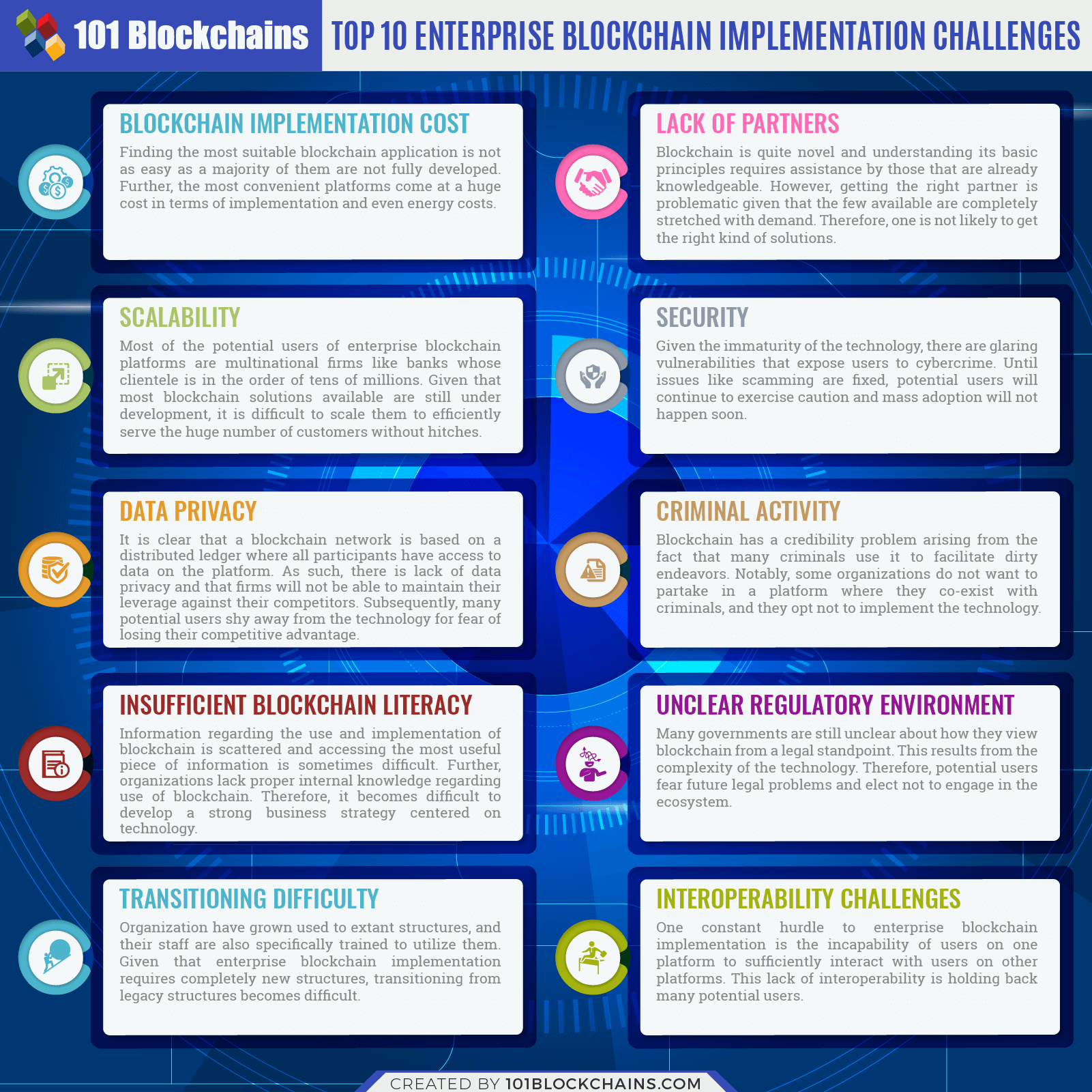 Top 10 Enterprise Blockchain Implementation Challenges