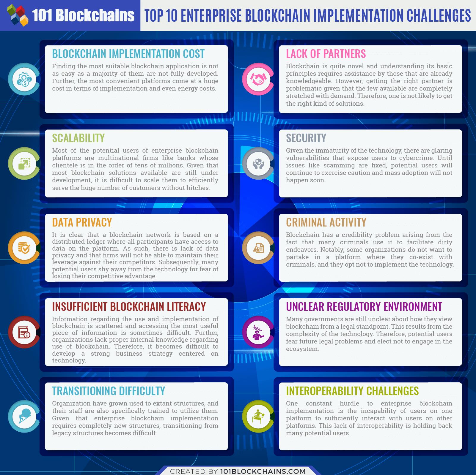 Десять главных проблем внедрения корпоративного блокчейна