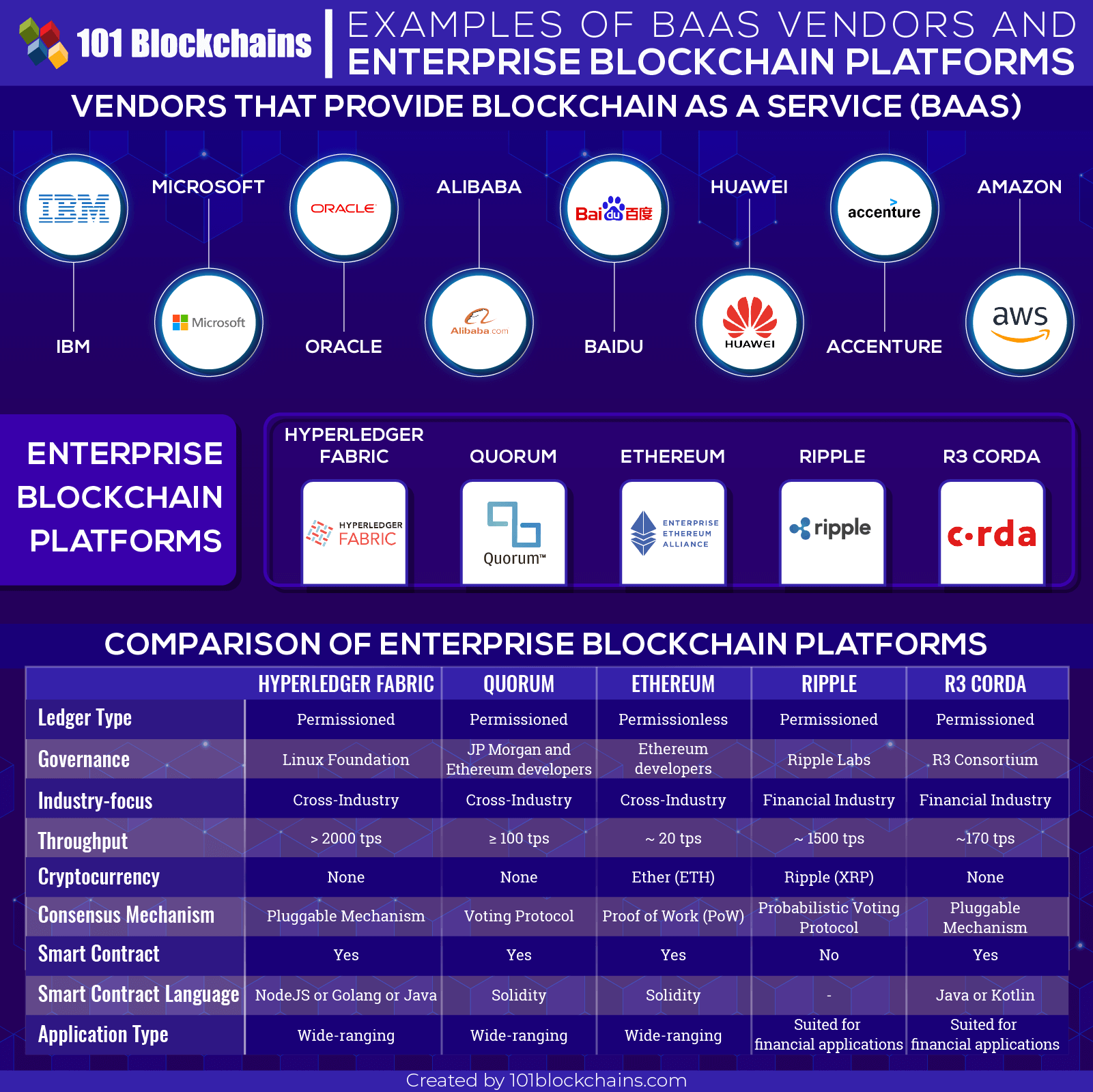 blockchain baas vendors platforms