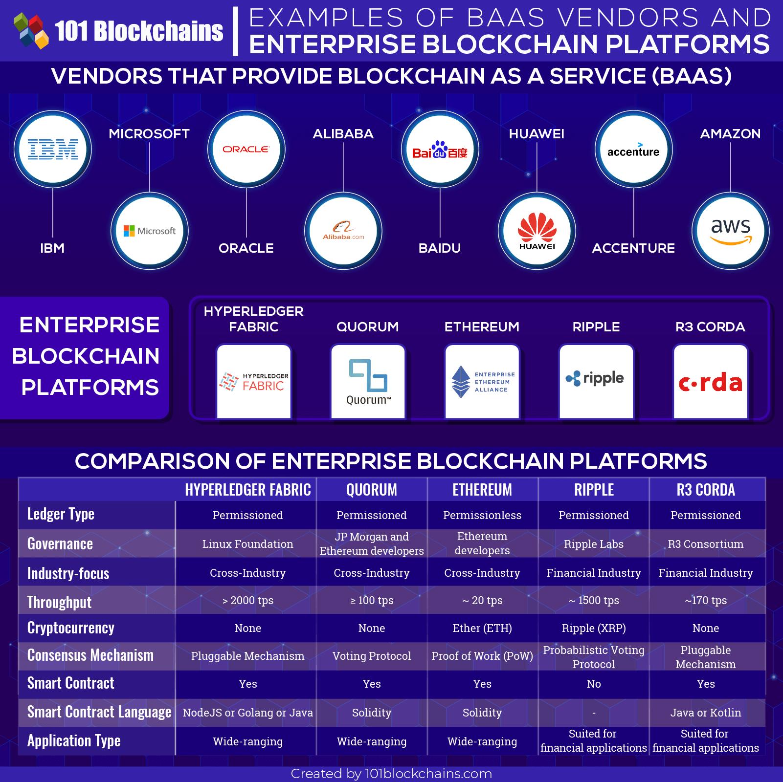 блокчейн платформы поставщиков Baas