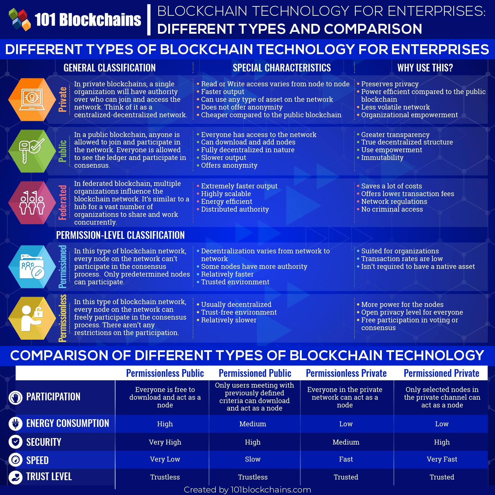 Платформы предприятий блокчейна