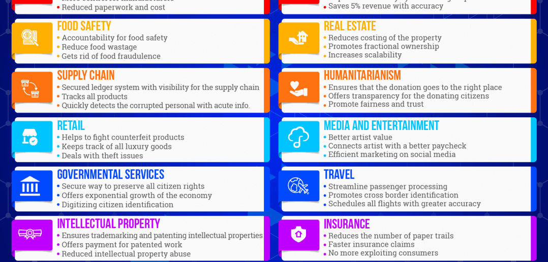 Enterprise Blockchain: The Industrial Transformation