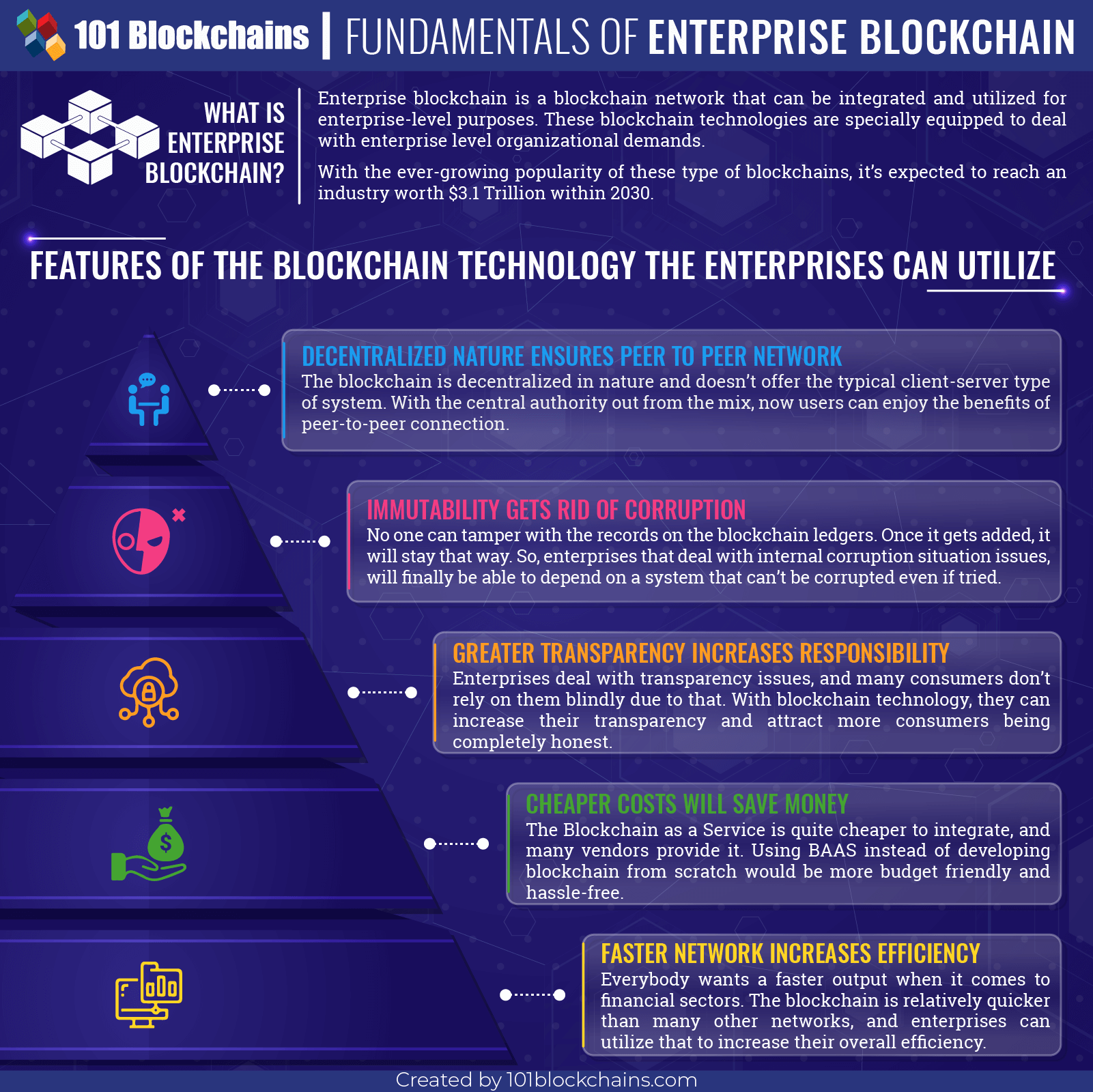 what is enterprise blockchain