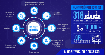 Blockchain Quorum Explicado