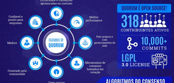 Blockchain Quorum Explicado