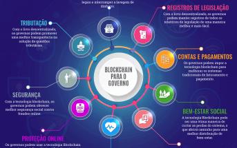 Blockchain para Serviços do Governo