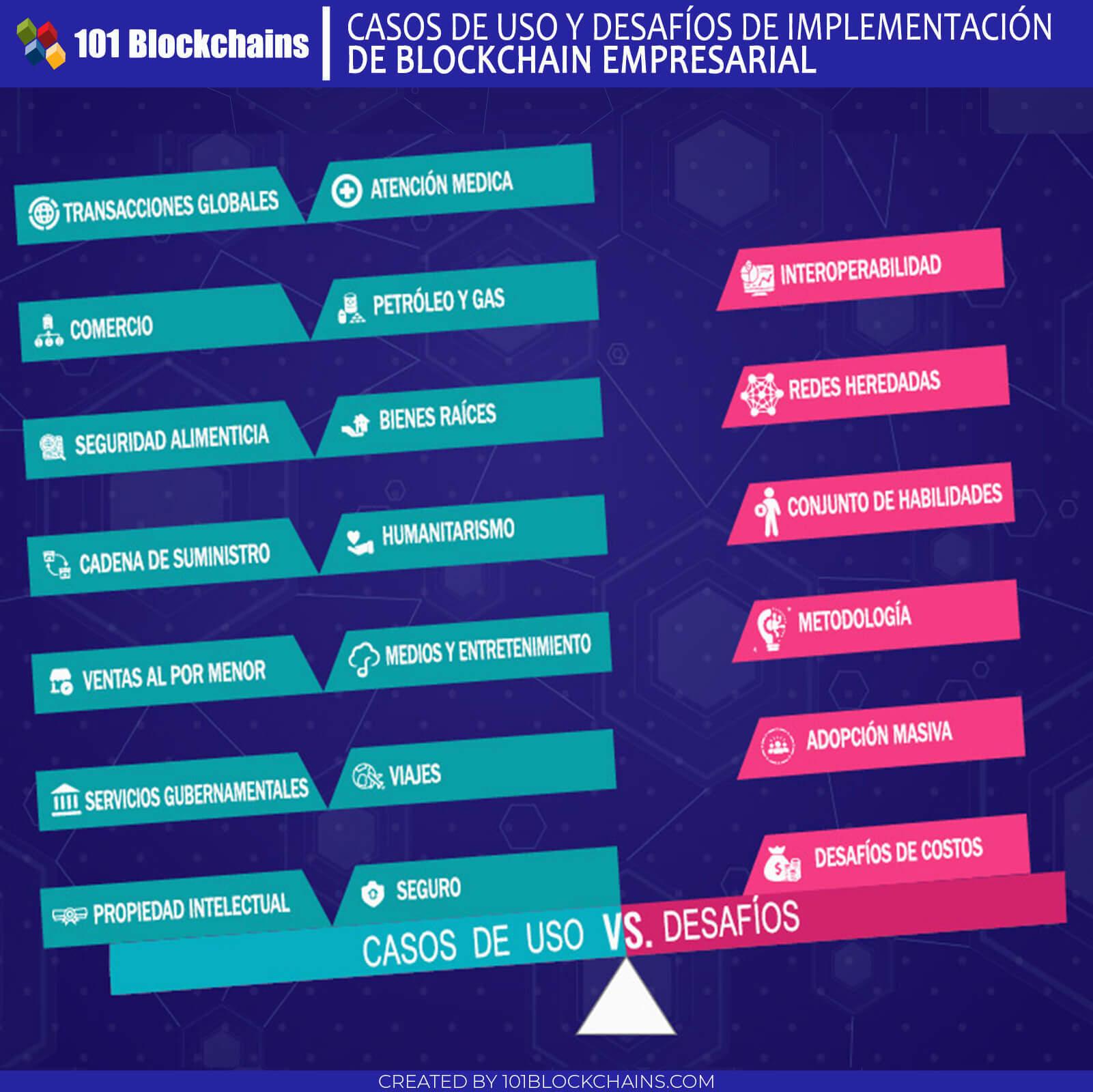 CASOS DE USO Y DESAFÍOS DE IMPLEMENTACIÓN DE BLOCKCHAIN EMPRESARIAL-