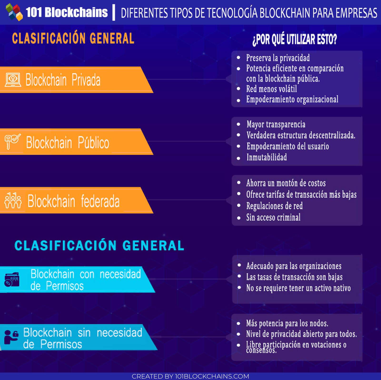 DIFERENTES TIPOS DE TECNOLOGÍA BLOCKCHAIN PARA EMPRESAS