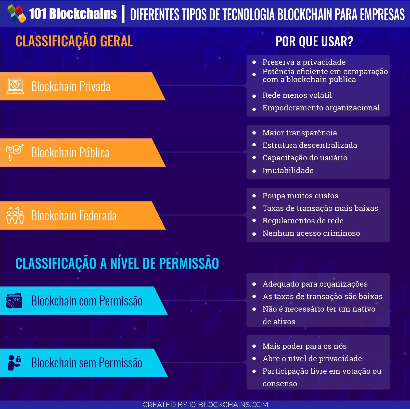 Diferentes Tipos de Tecnologia Blockchain para Empresas
