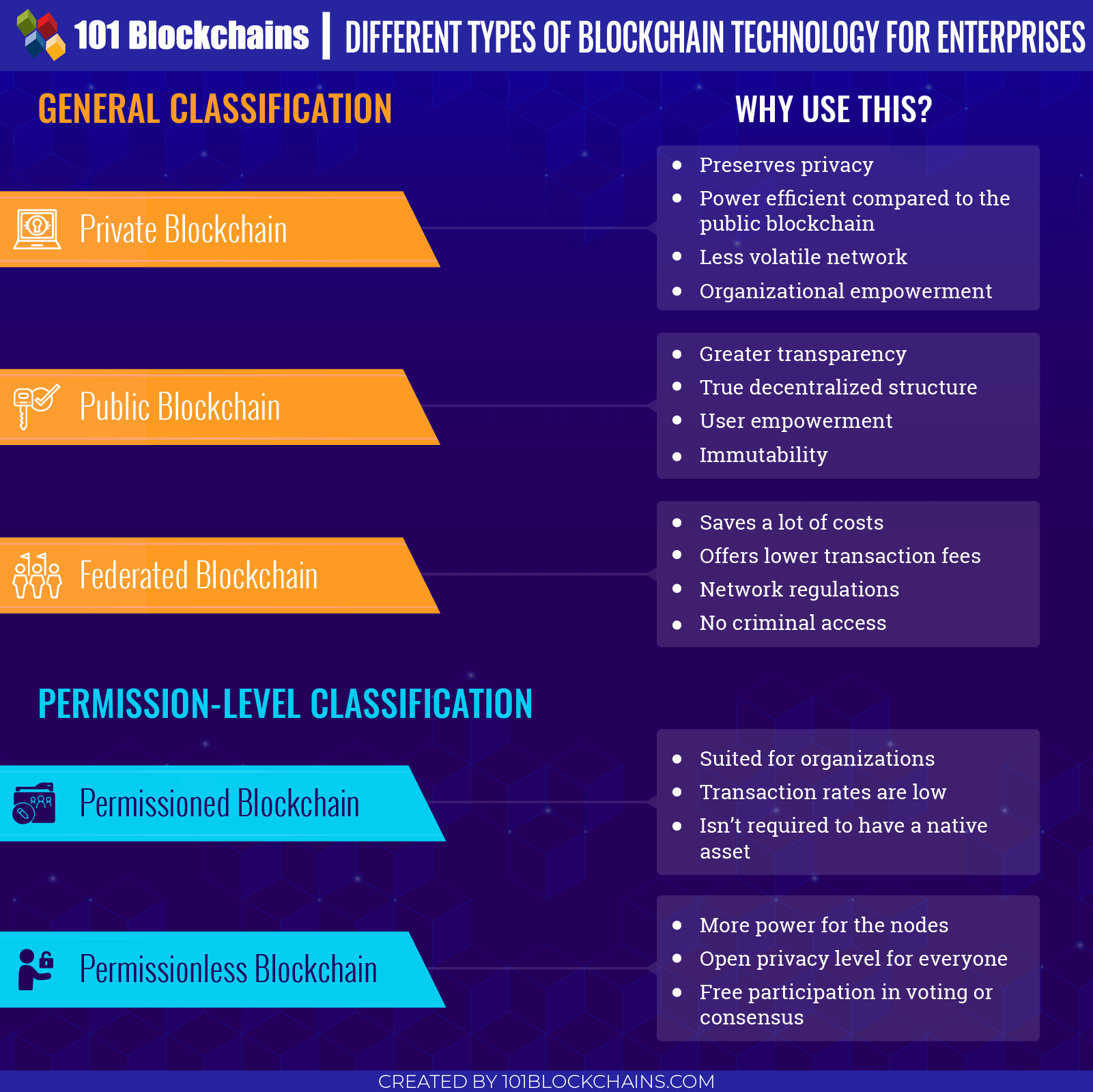 Different Types of blockchain technology for Enterprises