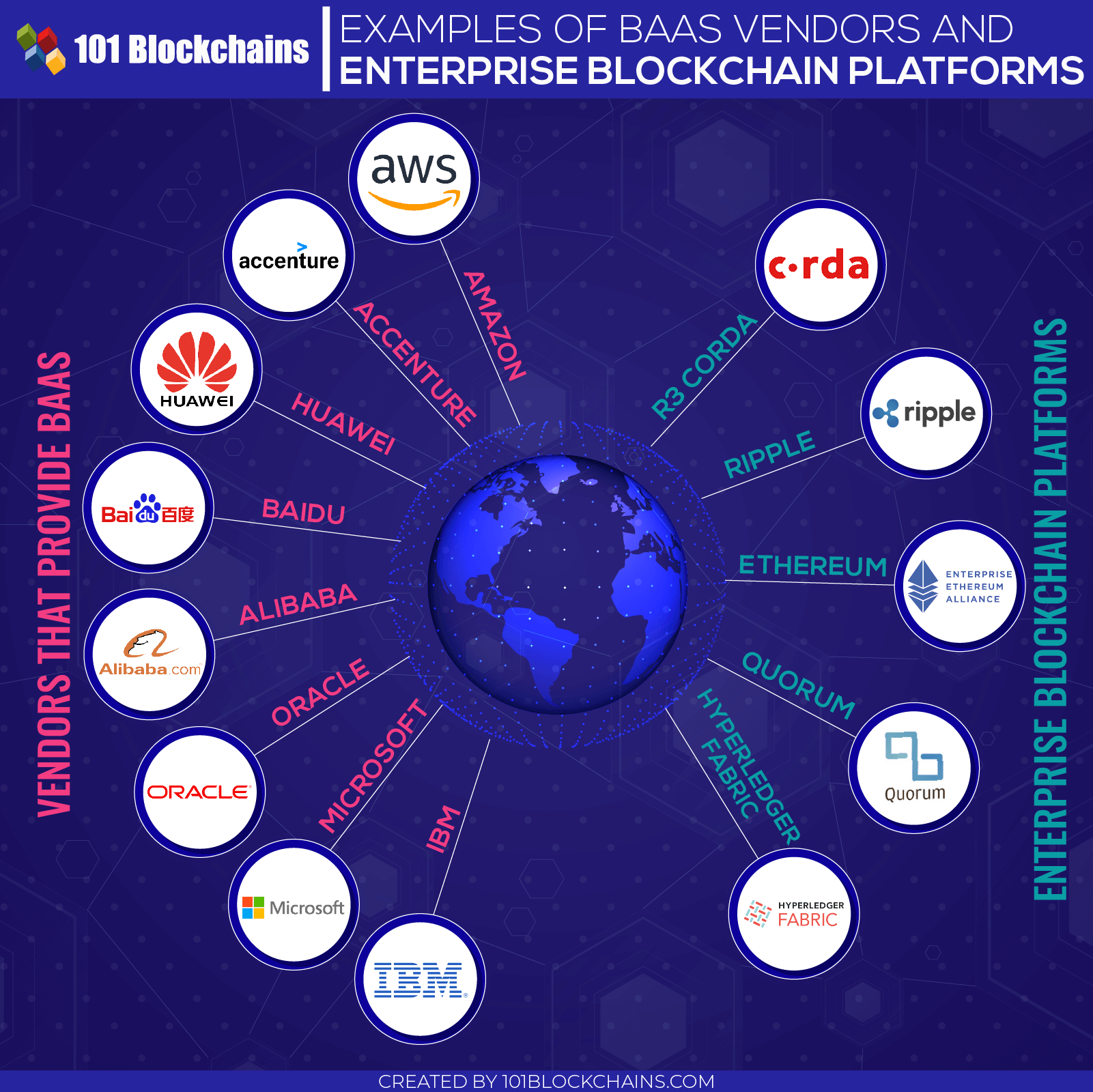 Example of baas vendors and enterprise blockchain platforms