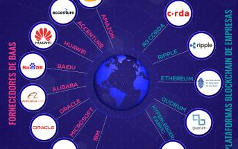 Blockchain Empresarial