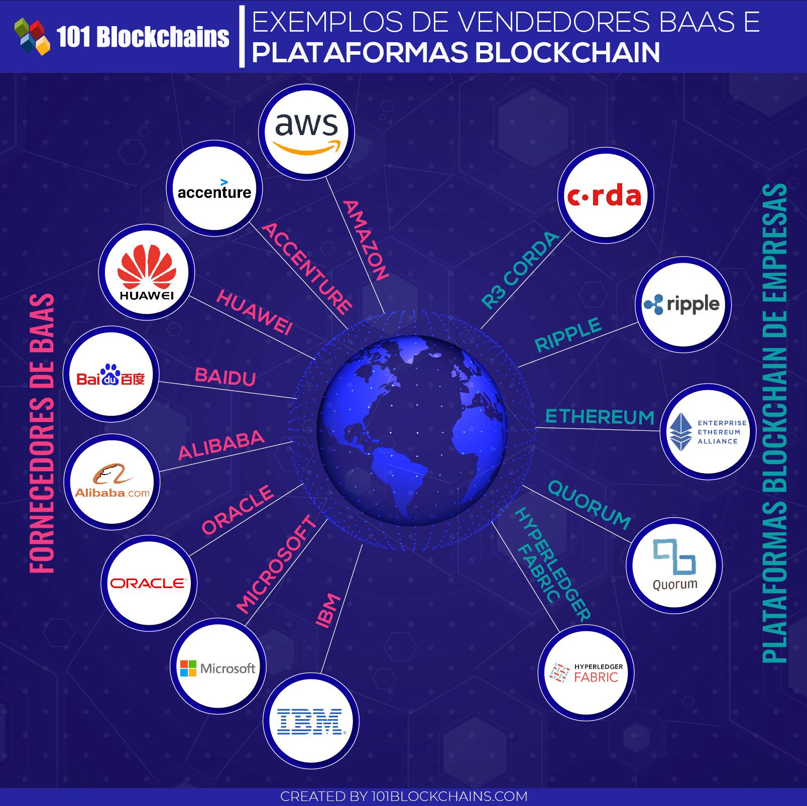 Exemplos de Vendedores BAAS e Plataformas Blockchain