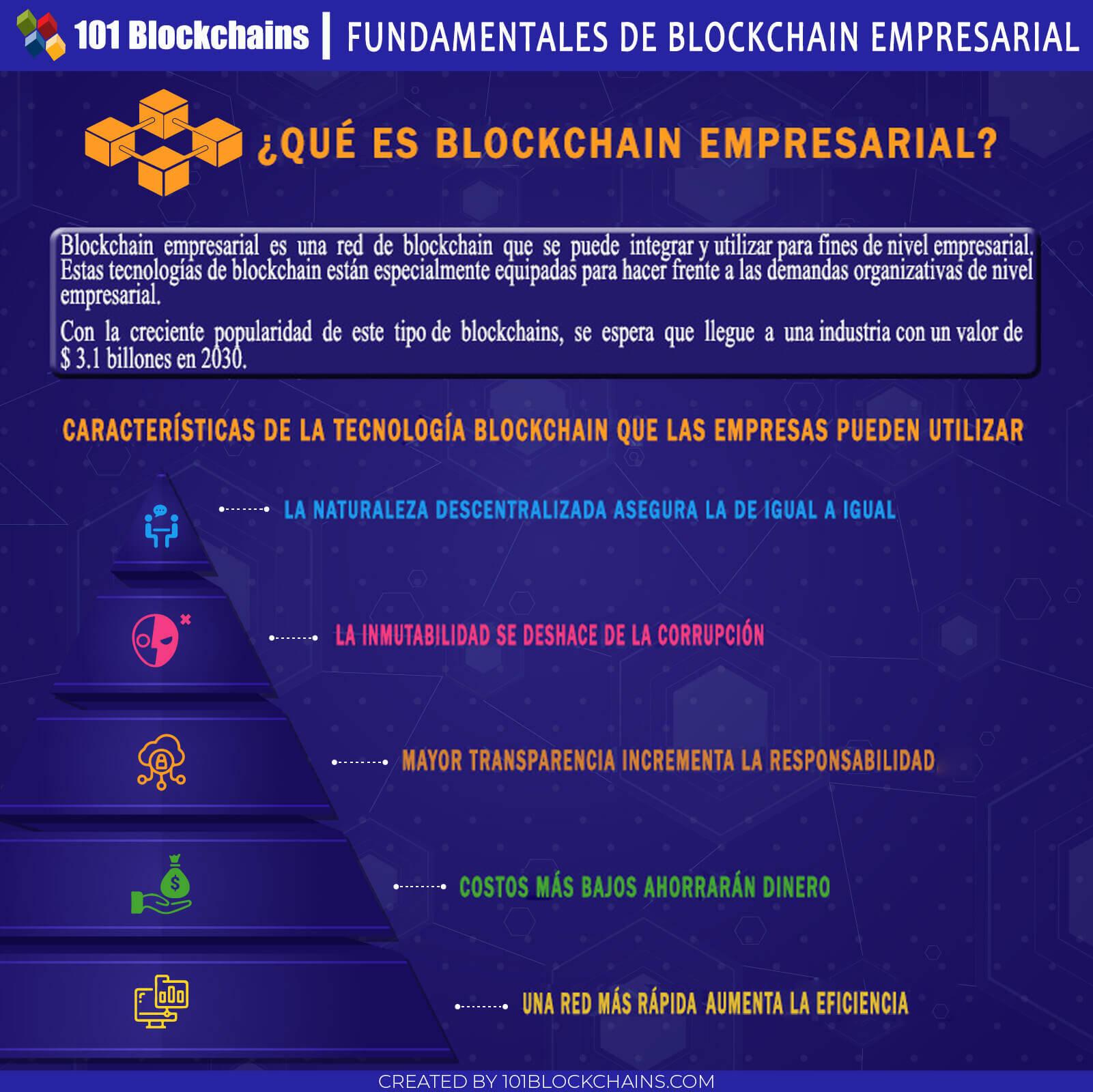 FUNDAMENTALES DE BLOCKCHAIN EMPRESARIAL