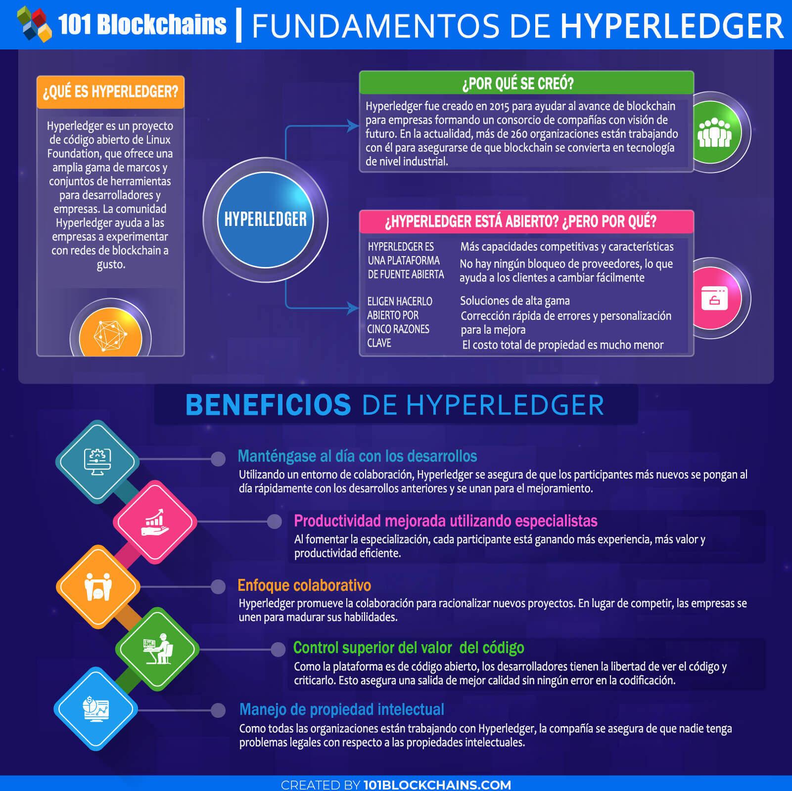FUNDAMENTOS DE HYPERLEDGER