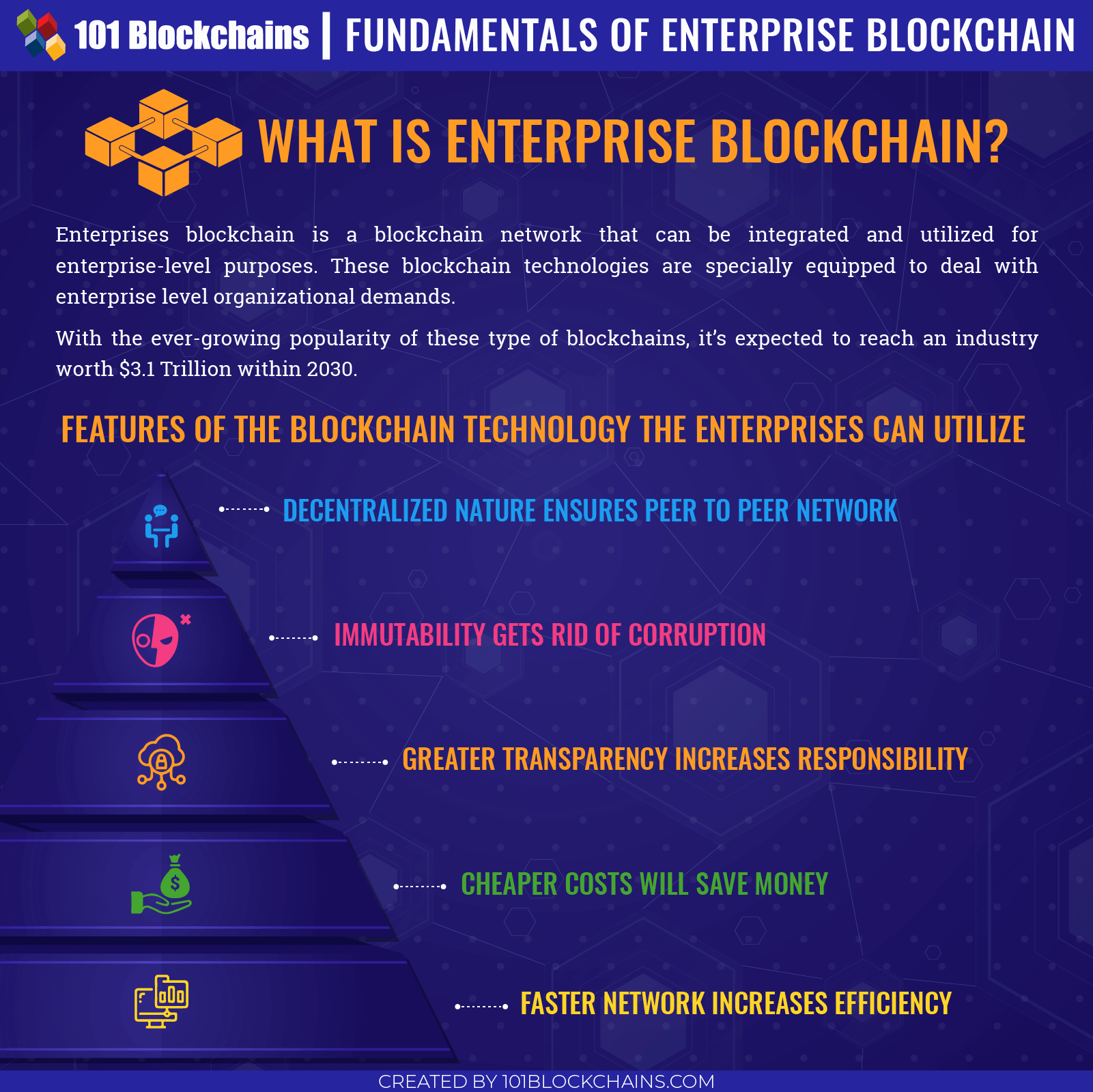 Fundamentals of Enterprise Blockchain
