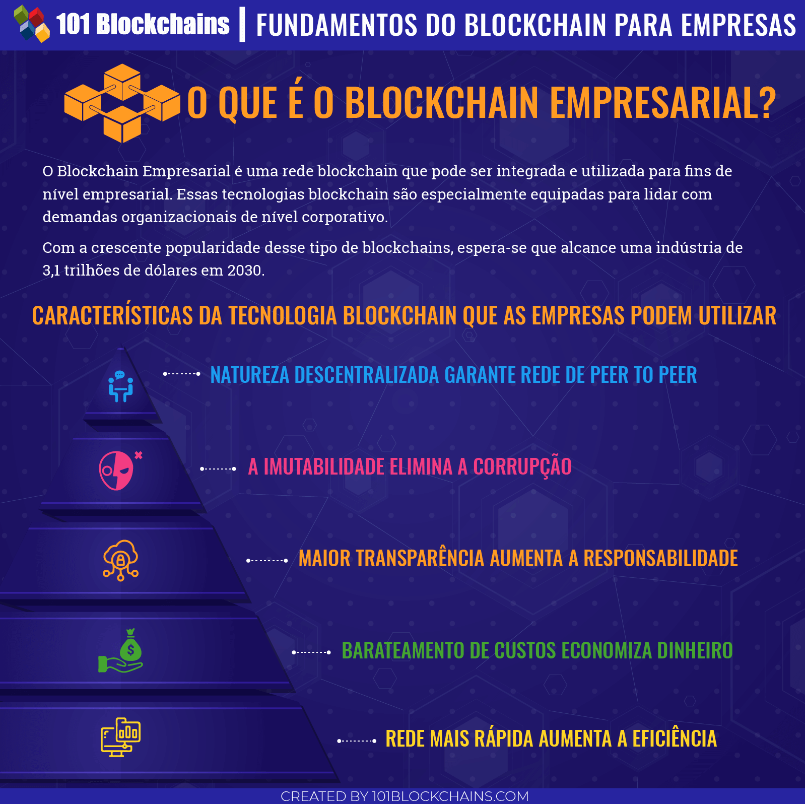 Fundamentos do Blockchain para Empresas