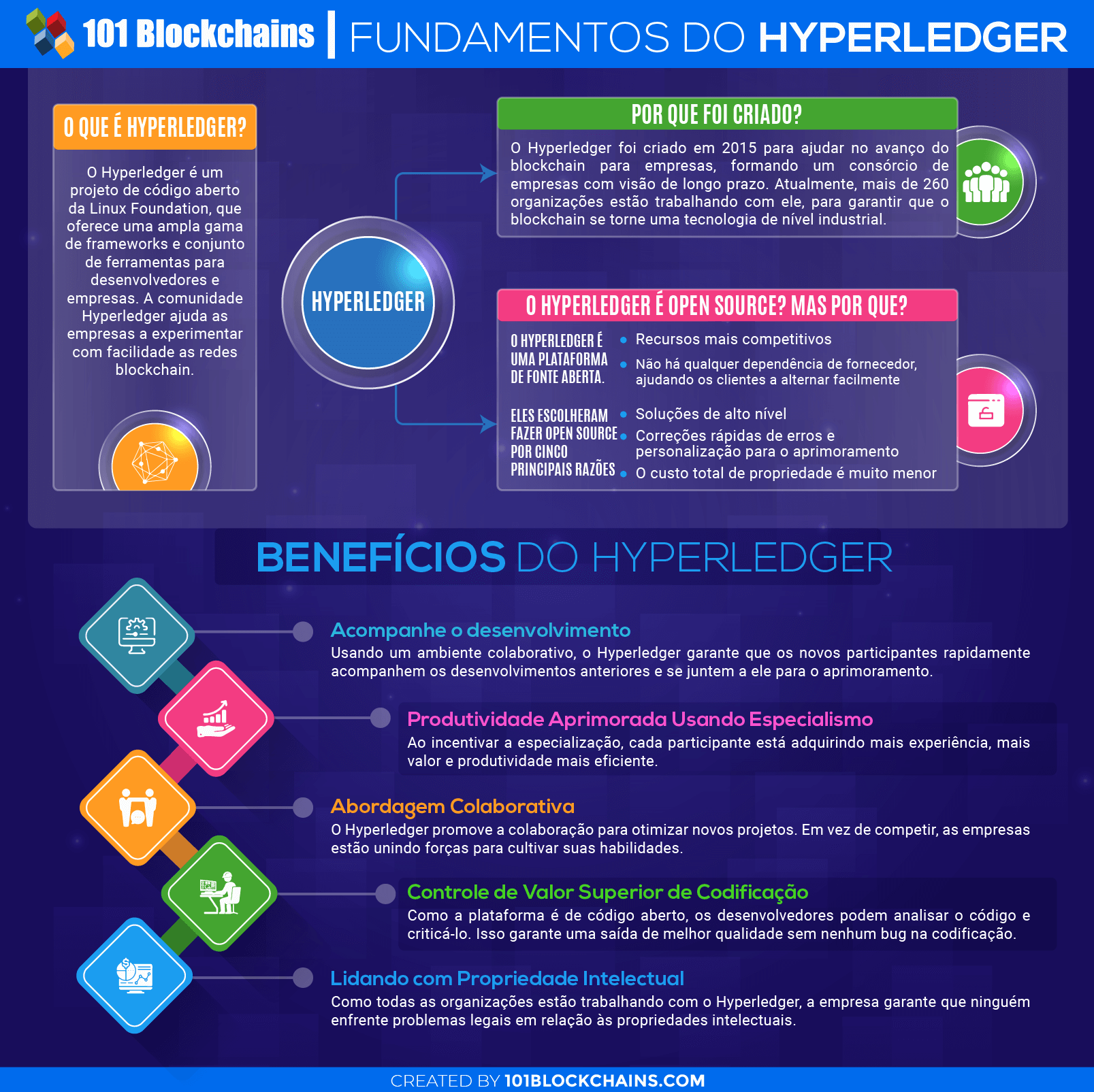 Fundamentos do Hyperledger
