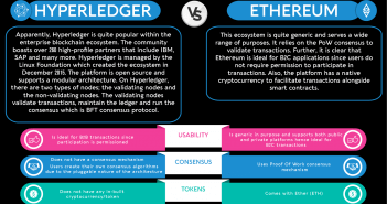 Hyperledger Vs Ethereum