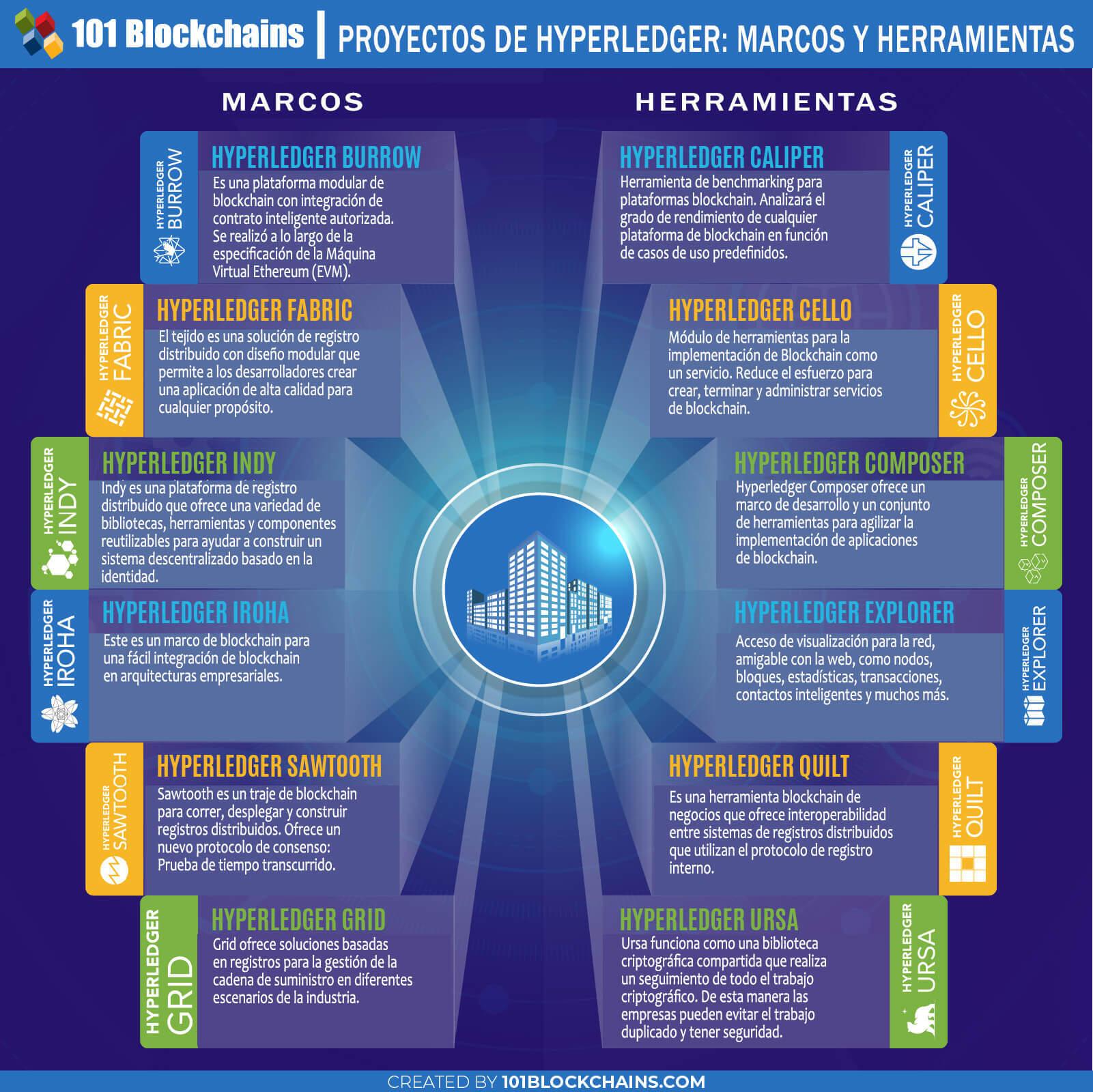 PROYECTOS DE HYPERLEDGER MARCOS Y HERRAMIENTAS