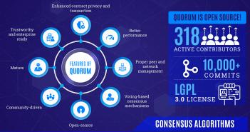 Quorum Blockchain infographic