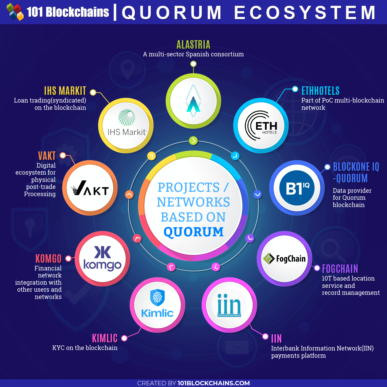 Quorum Blockchain Ultimate Guide | 101 Blockchains