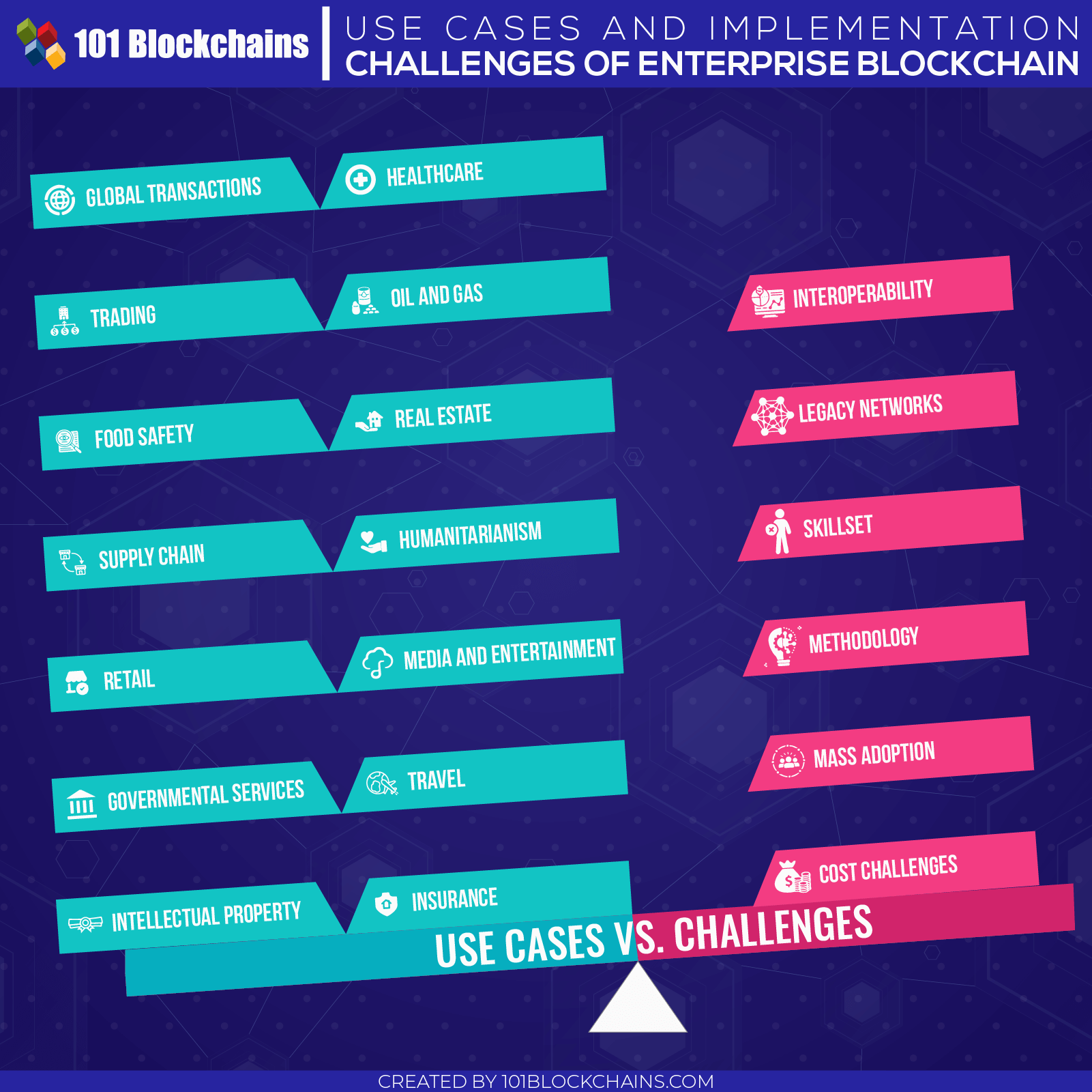 Use cases and implementation challanges of Enterprise Blockchain
