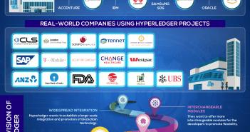 hyperledger enterprise blockchain