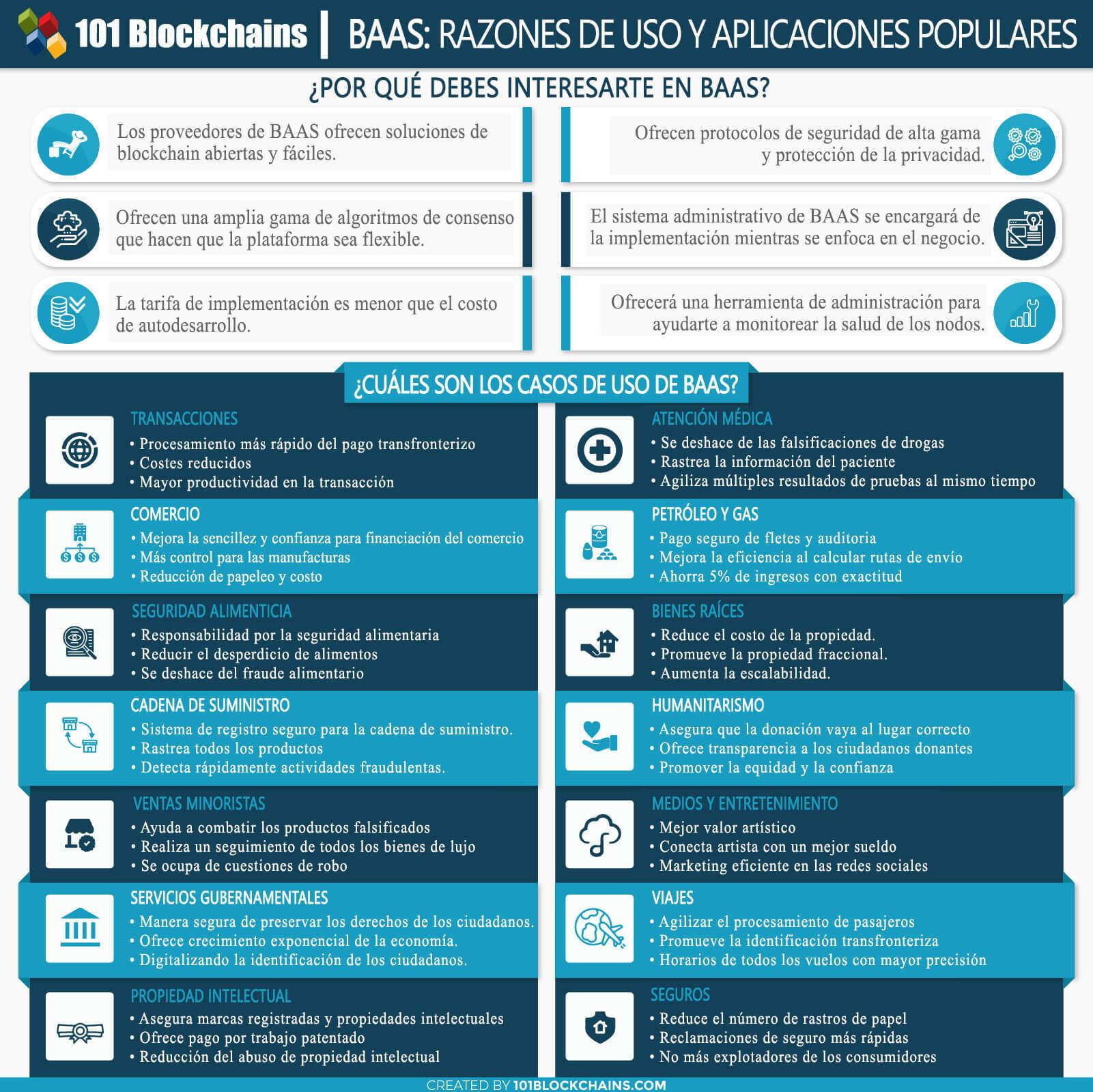 BLOCKCHAIN COMO SERVICIO BAAS RAZONES DE USO Y APLICACIONES POPULARES