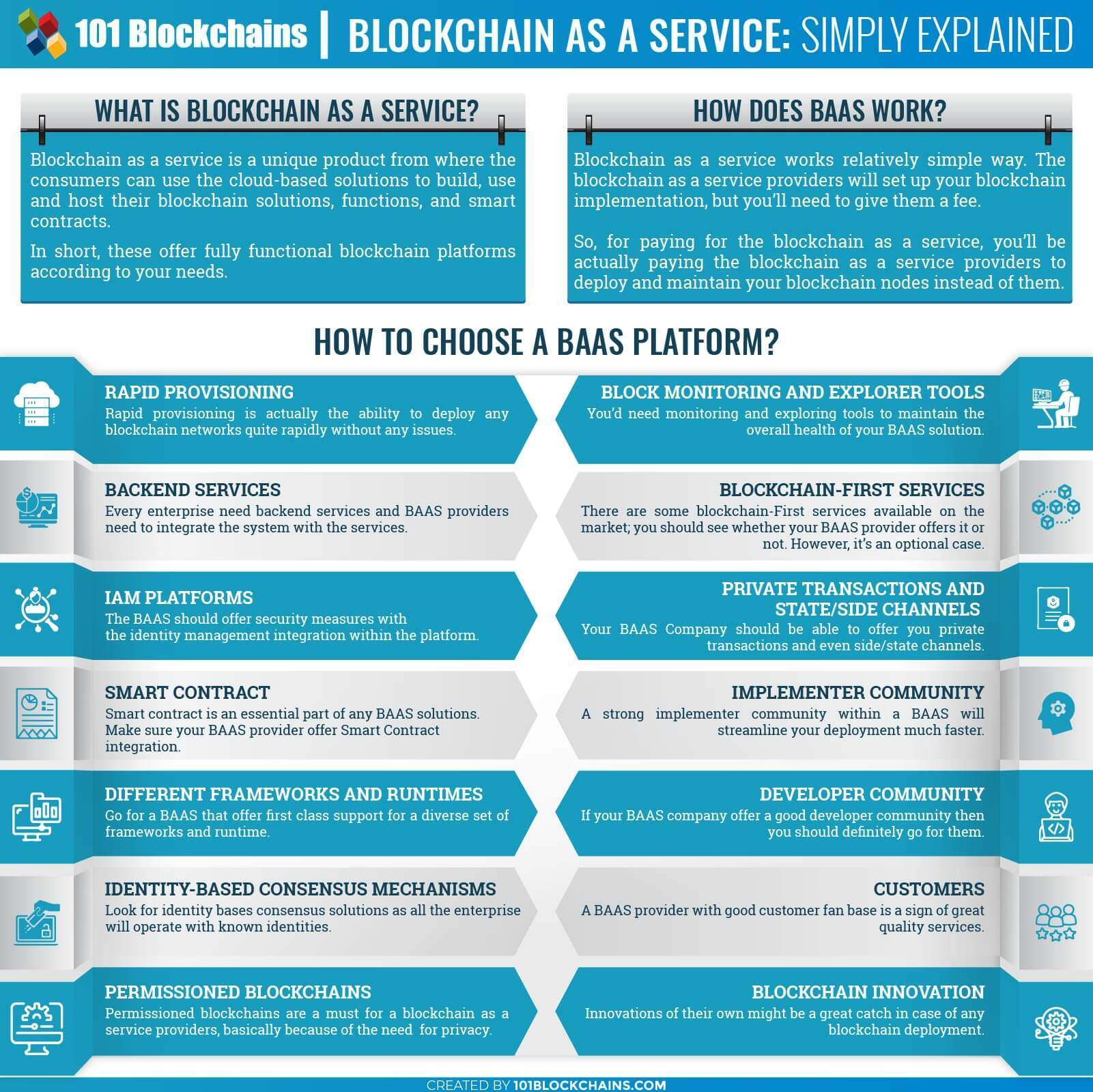 Blockchain As A Service BAAS