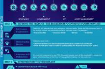 Blockchain Proof Of Concept (POC)