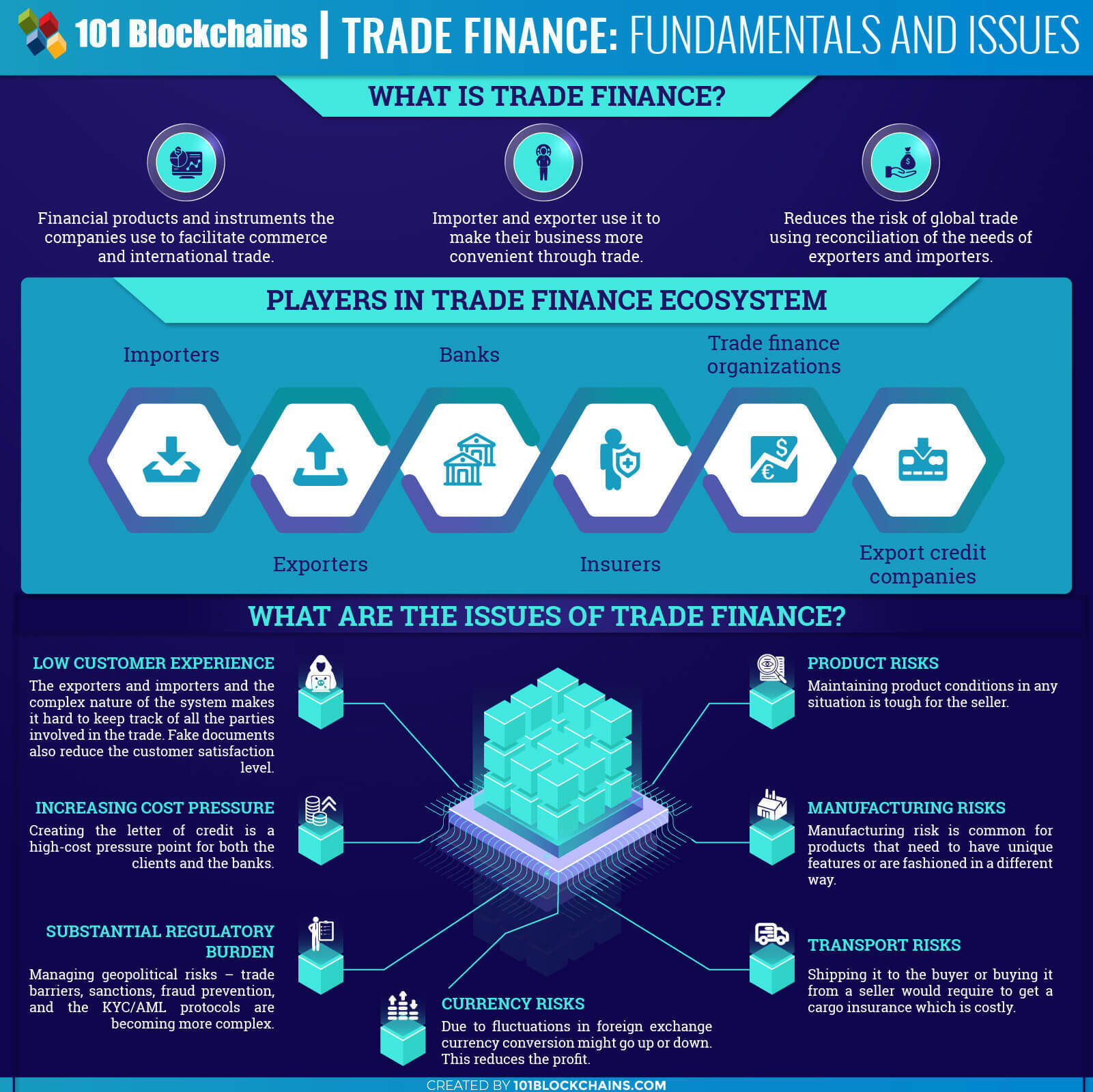 Blockchain for Trade Finance