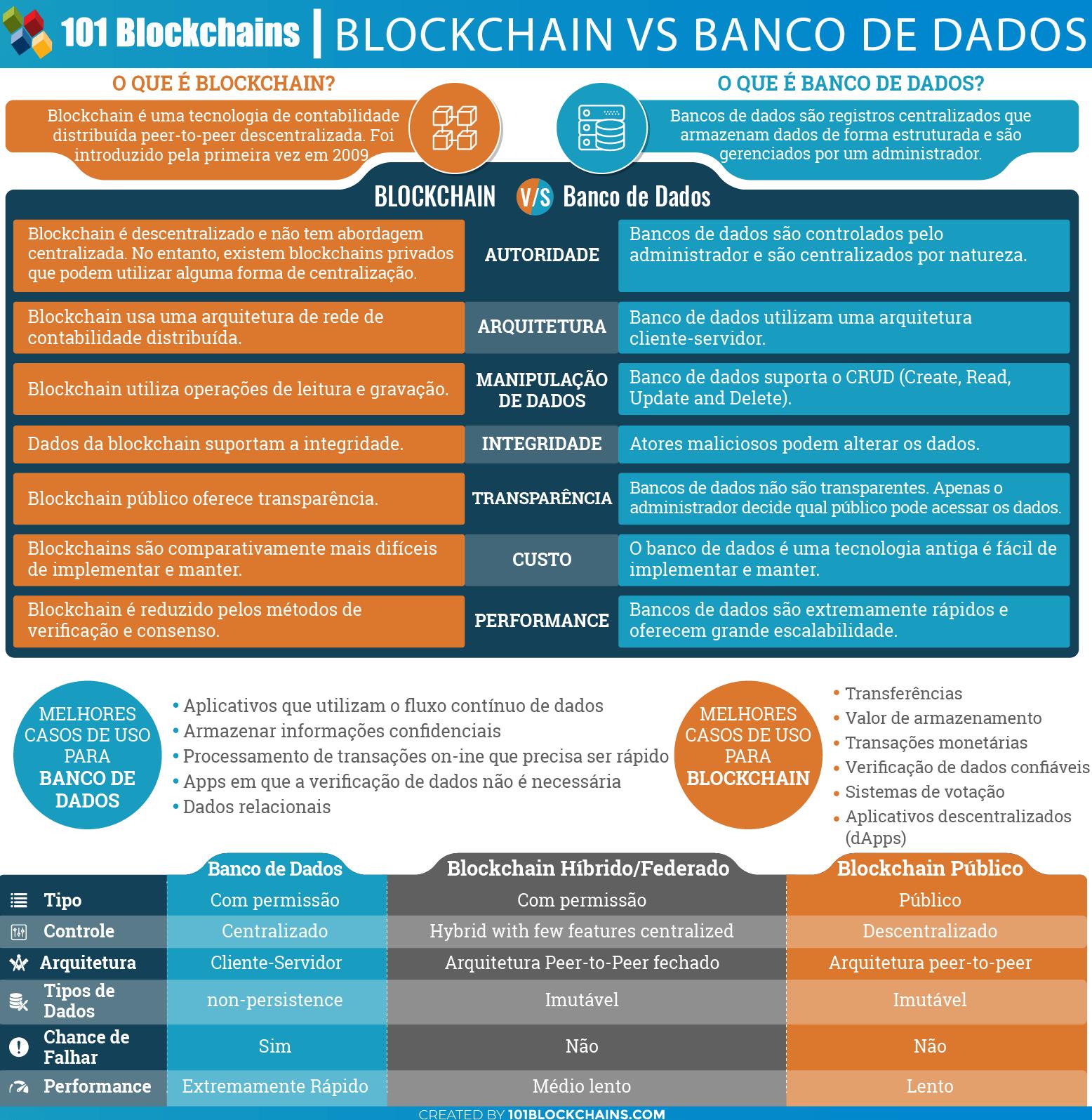 Blockchain vs Banco de Dados Infográfico