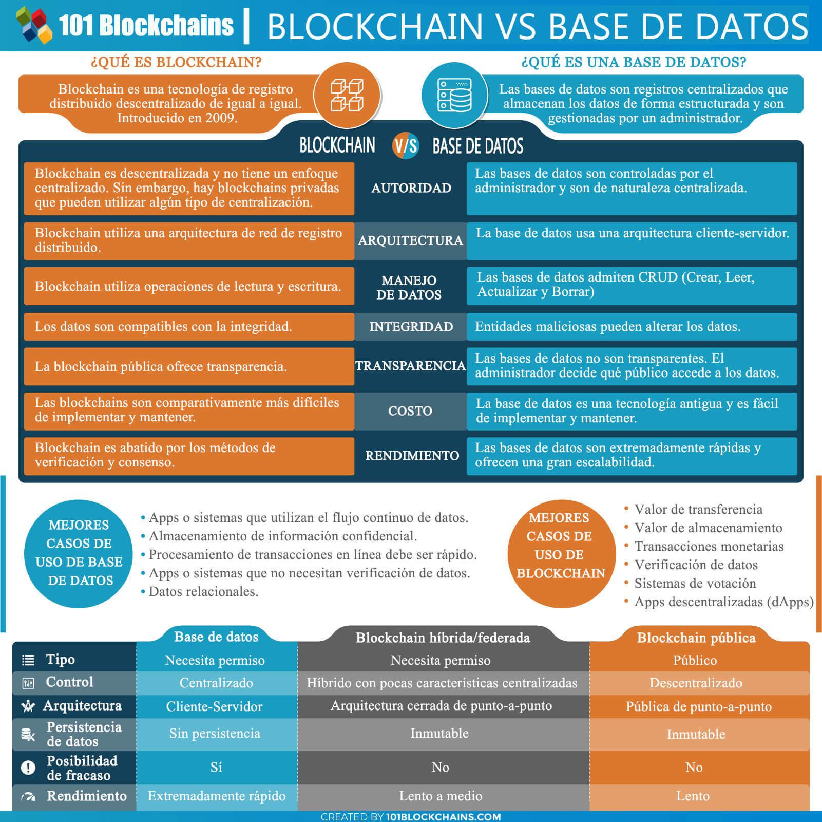 Blockchain vs. Base de datos