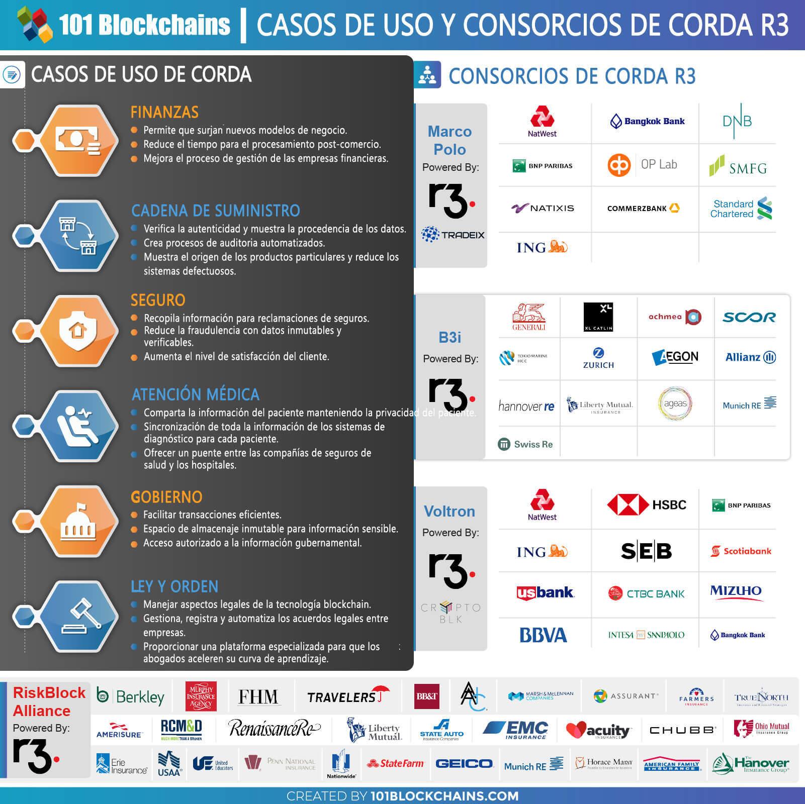 CASOS DE USO Y CONSORCIOS DE CORDA R3 CORDA BLOCKCHAIN